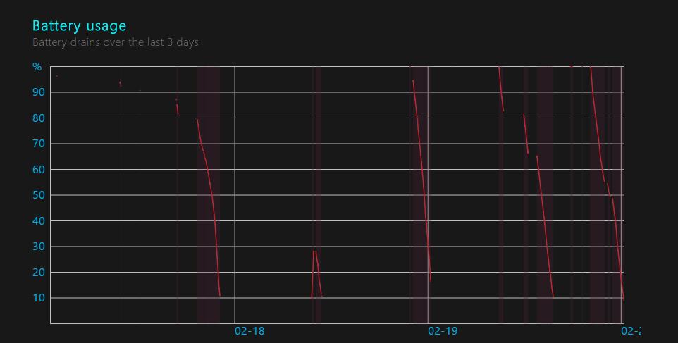 Battery Usage graph