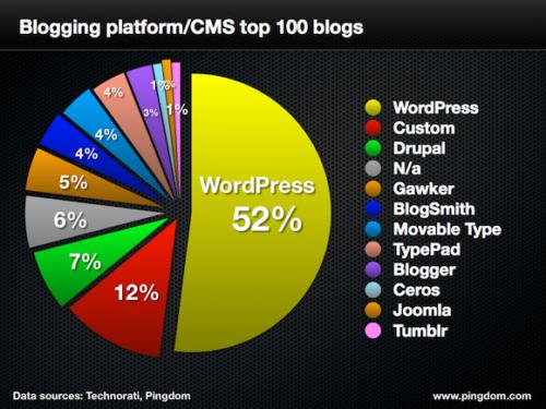 Blogging Platform Statistics